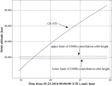 The data processing and analysis for the CE-5T1 GNSS