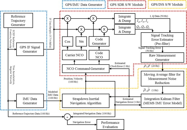 Low-cost and high performance ultra-tightly coupled GPS/INS
