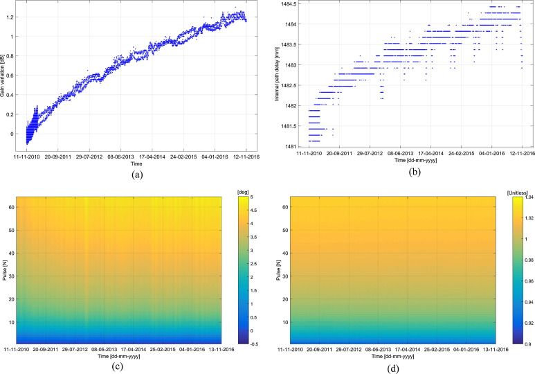 CryoSat instrument performance and ice product quality status