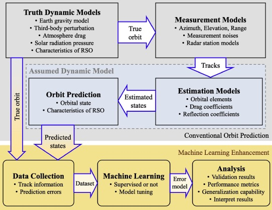 Improving orbit prediction accuracy through supervised machine