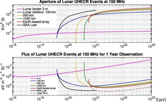 Prospects of probing the radio emission of lunar UHECRv