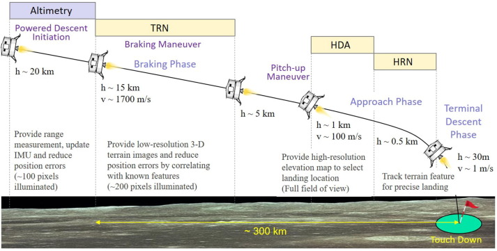 Evaluation of a Geiger-mode imaging flash lidar in the