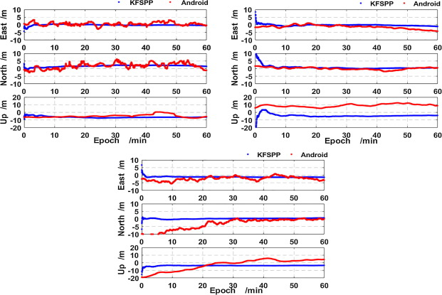 Quality analysis of multi-GNSS raw observations and a velocity-aided