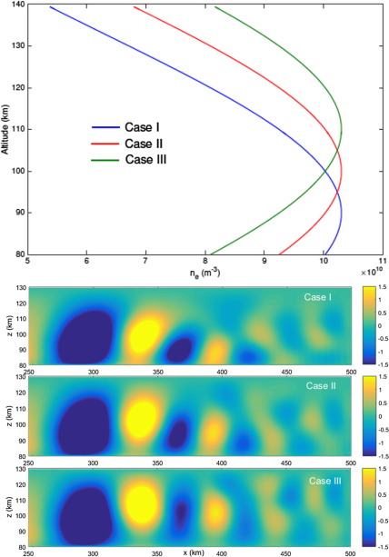 Study of ULF-VLF wave propagation in the near-Earth environment for