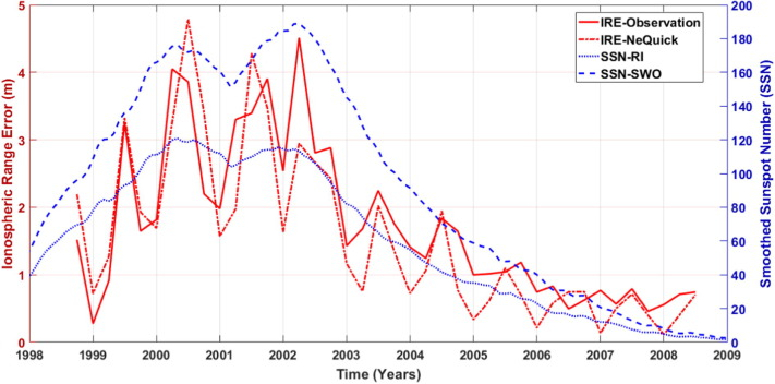 Variation of ionospheric range errors for L1 frequency GPS