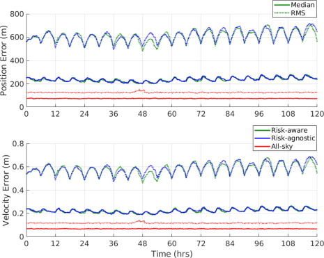 Risk Aware Sensor Scheduling And Tracking Of Large Constellations Sciencedirect