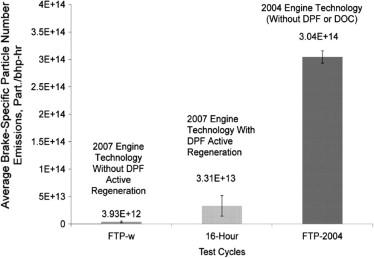 Evaluation of carcinogenic hazard of diesel engine exhaust