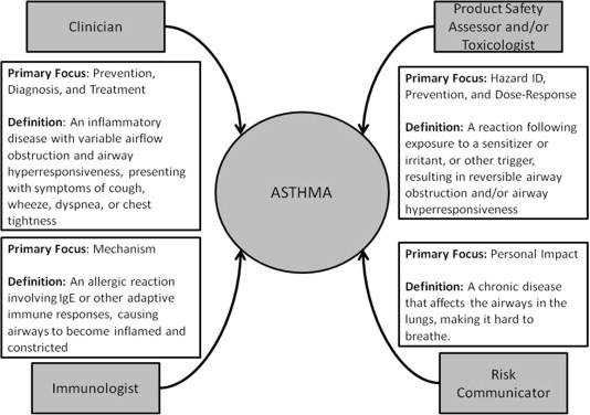 Integrating asthma hazard characterization methods for