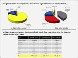 Comparison of select analytes in aerosol from e-cigarettes with smoke from conventional cigarettes and with ambient air