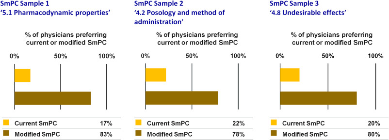 Physicians prefer greater detail in the biosimilar label (SmPC ...