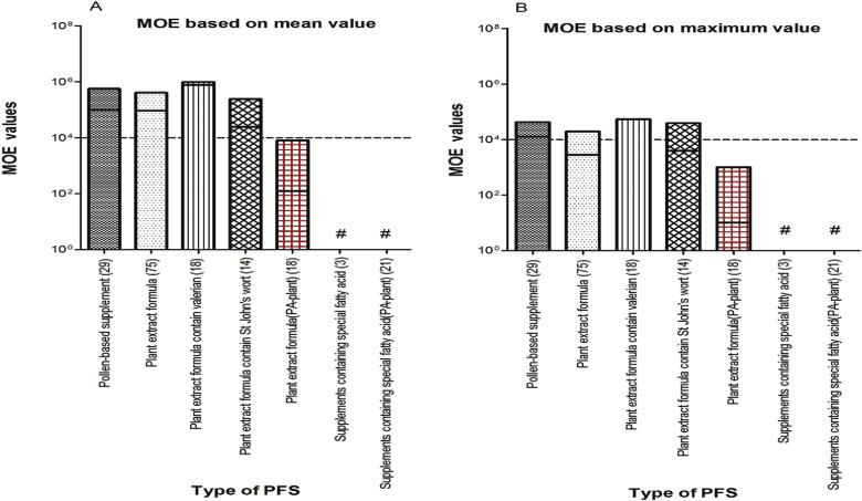 Risk assessment for pyrrolizidine alkaloids detected in (herbal