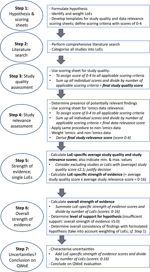 Framework for the quantitative weight-of-evidence analysis