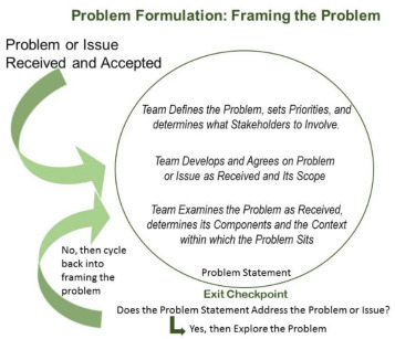 the problem and its scope
