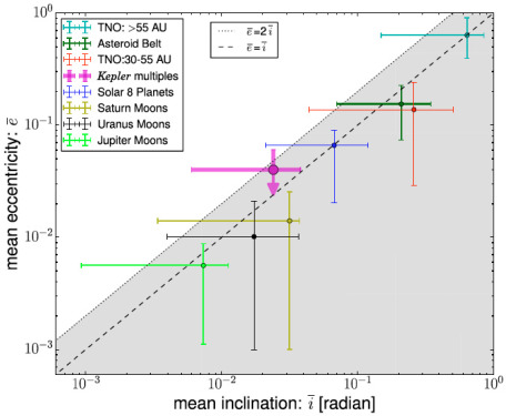 The Rise of New Planets: Super-Earths and Sub-Neptunes - ScienceDirect