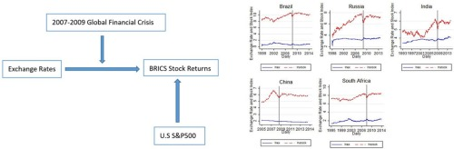 Spillover effects between exchange rates and stock prices