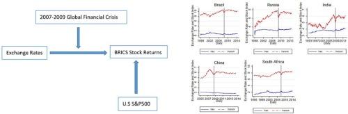 Spillover Effects Between Exchange