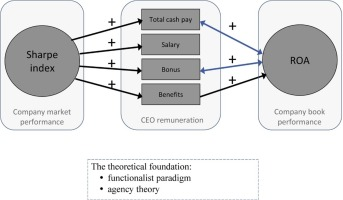 Which came first, CEO compensation or firm performance? The