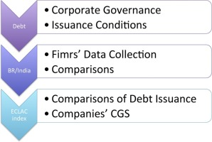 corporate governance and debt securities issued in brazil and india