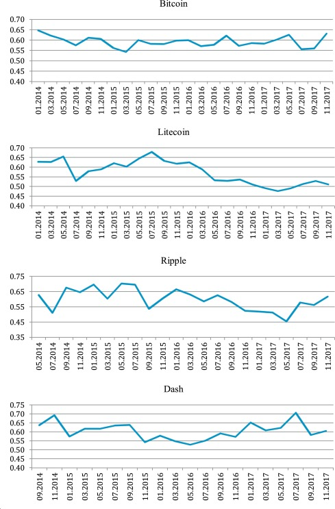 cryptocurrency analysis in r