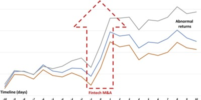 The impact of fintech M&A on stock returns - ScienceDirect