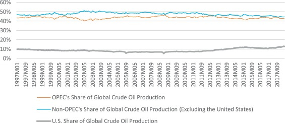 OPEC and non-OPEC production, global demand, and the