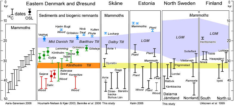 evolution of smooth sverige