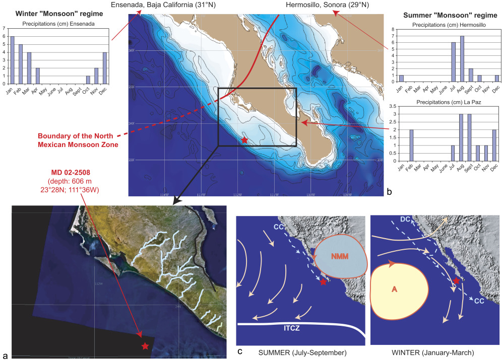 Terrigenous input response to glacialinterglacial climatic download full size image sciox Gallery