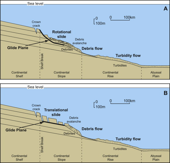 Sea Level Rise And Submarine Mass Failures On Open Continental