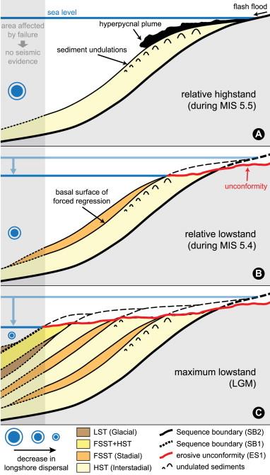 Sedimentary response to Milankovitch-type climatic