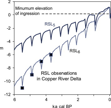 Constraints on regional drivers of relative sea-level change