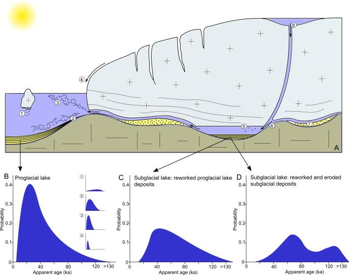 Discriminating between subglacial and proglacial lake sediments ...