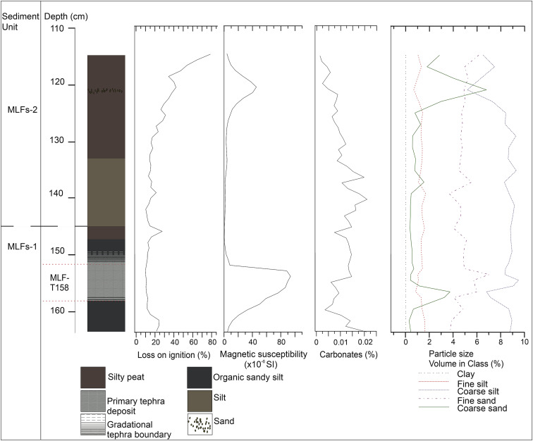 The impact and significance of tephra deposition on a Holocene