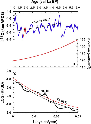 Ocean Atmosphere Interactions As Drivers Of Mid To Late Holocene