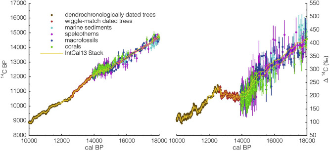 Wiggle match dating of tree ring sequences