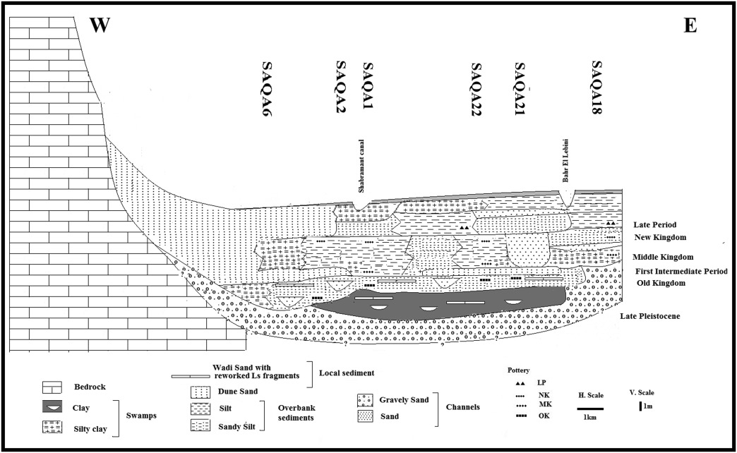 Holocene alluvial history and archaeological significance of the ...