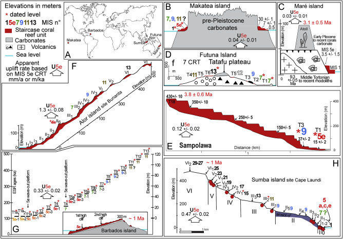 On The Long Lasting Sequences Of Coral Reef Terraces From Se