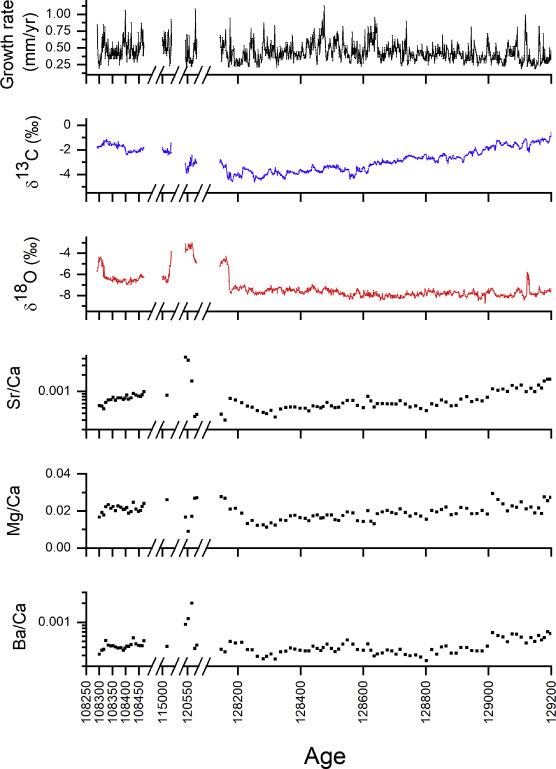 Paleoclimate change in Ethiopia around the last interglacial derived