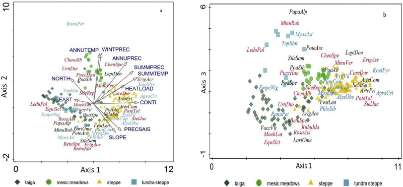 Woodlands and steppes: Pleistocene vegetation in Yakutia's most