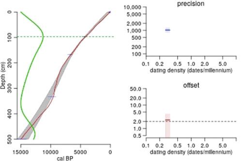 Two envelopes problem simulation dating
