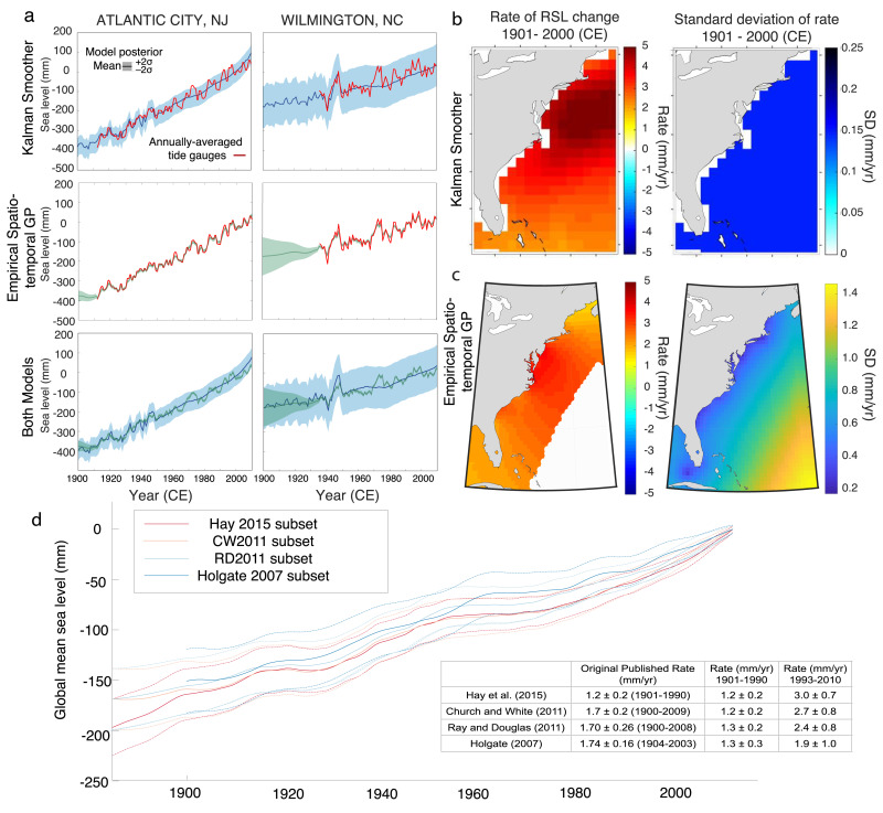 Statistical modeling of rates and trends in Holocene