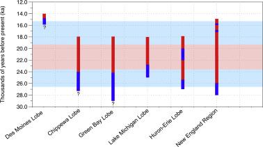 Pattern of southern Laurentide Ice Sheet margin position