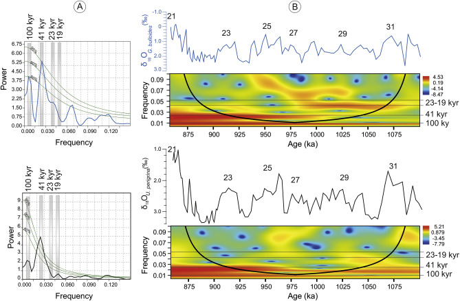 An onshore bathyal record of tectonics and climate cycles at