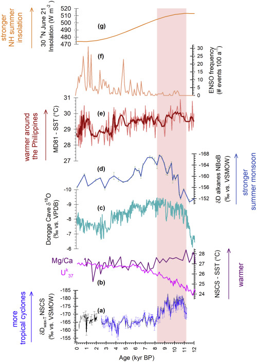 Holocene changes in biome size and tropical cyclone activity around