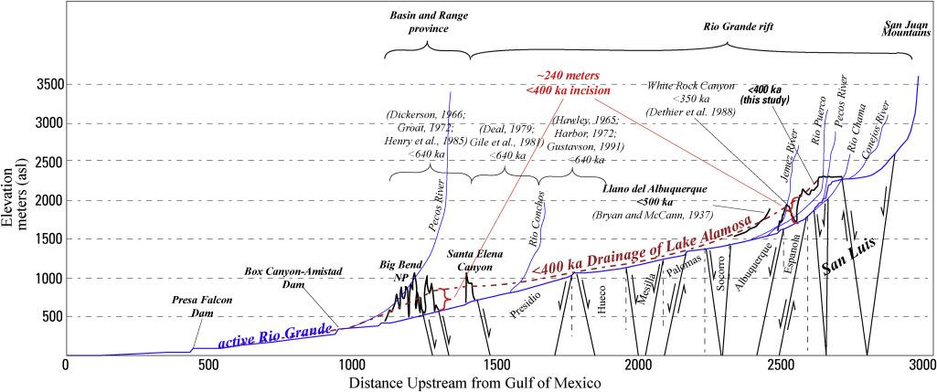 Rio Grande Valley dating sites