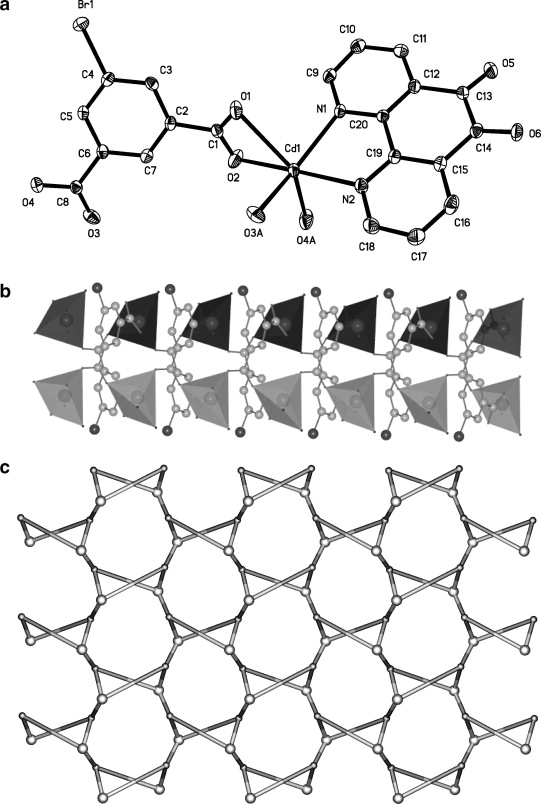 Controlled Assembly Of Zero One And Two Dimensional Metal Organic