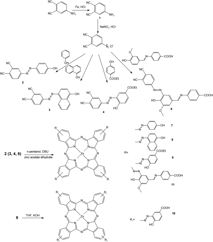 Azo Coupled Zinc Phthalocyanines Towards Broad Absorption And