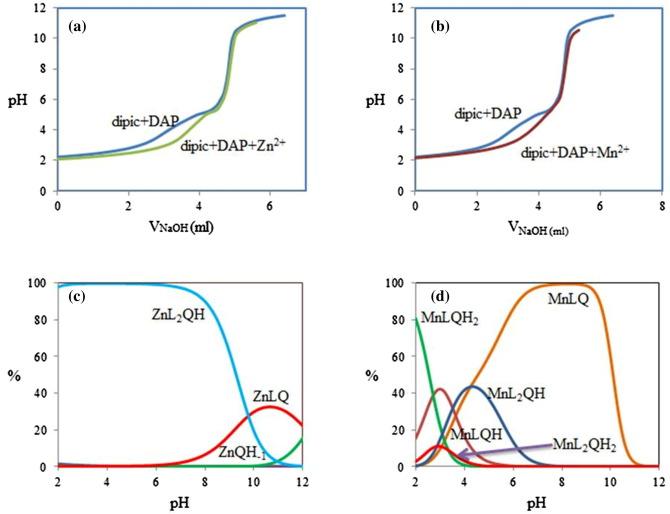 Mn(II) and Zn(II) ions catalytic oxidation of o