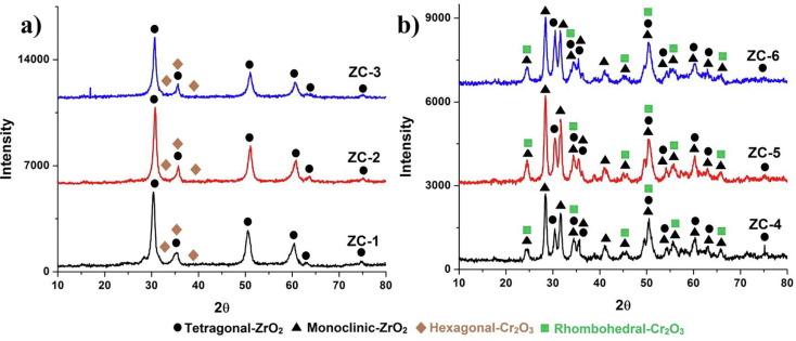 Preparation and characterization of ZrO2-Cr2O3 nanocomposite