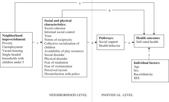 Neighborhood economic conditions social processes and self rated download full size image sciox Image collections
