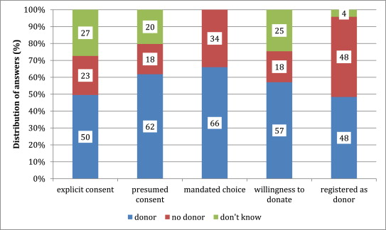 positive effects of organ donation